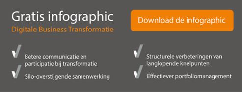 infographic digitale business transformatie