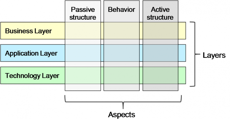 Archimate 3.0 framework