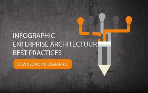 Infographic Enterprise Architectuur - Download