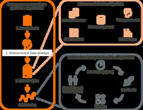 Aanpak Data Capability