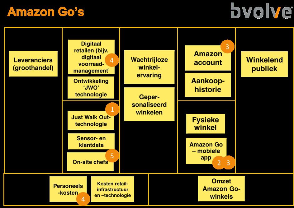 analyse digitale business model door Bvolve