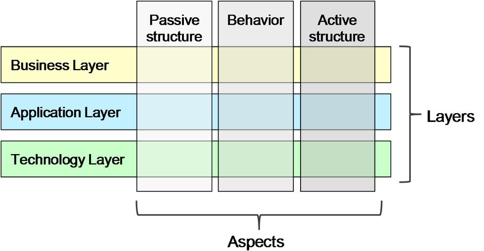 Archimate 3.0 framework.png