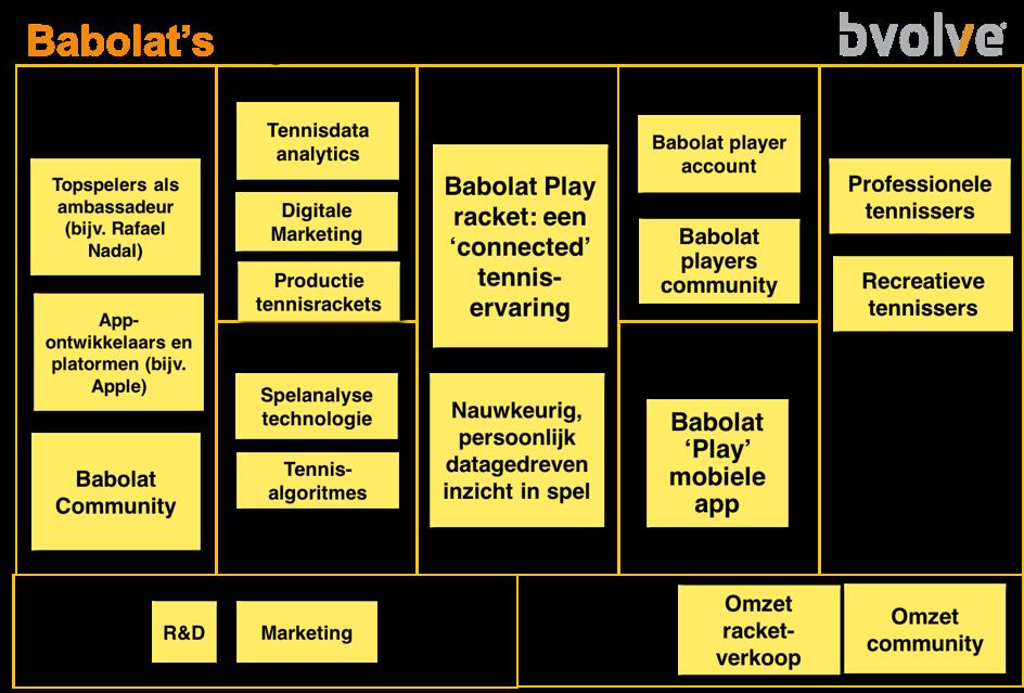 Het digitale business model van Babolat in beeld gebracht.
