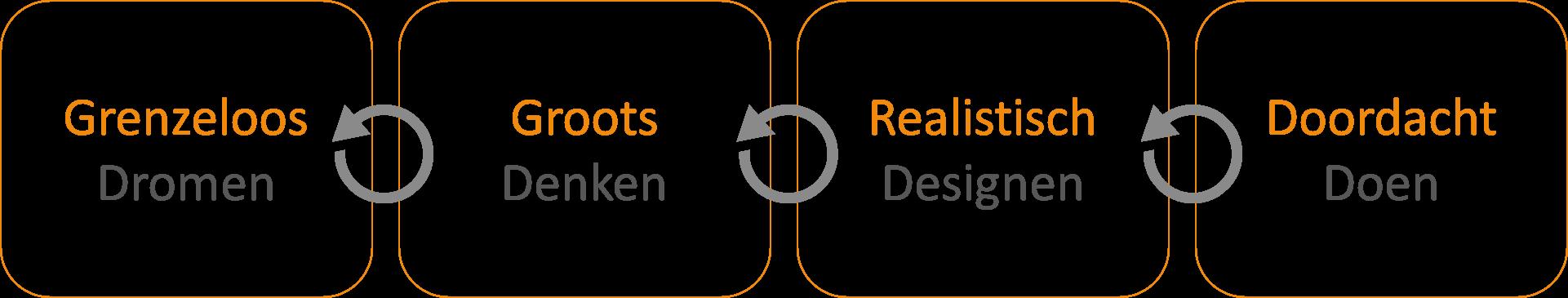 De aanpak van Bvolve voor de Omgevingswet volgt het '4D-model', waarin Dromen, Denken, Designen en Doen centraal staan.