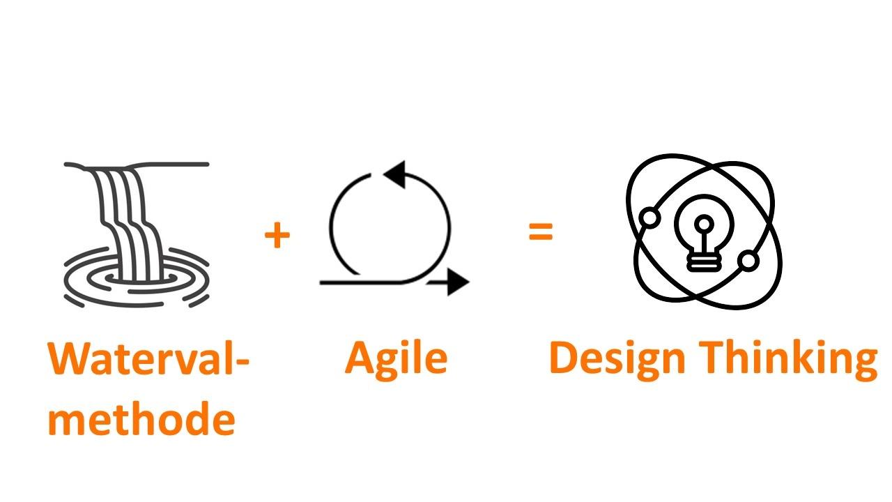 Blog Design thinking, agile en de watervalmethode