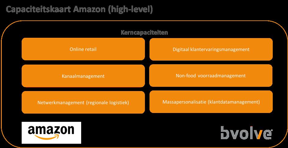 Een voorbeeld van de kerncapaciteiten van Amazon