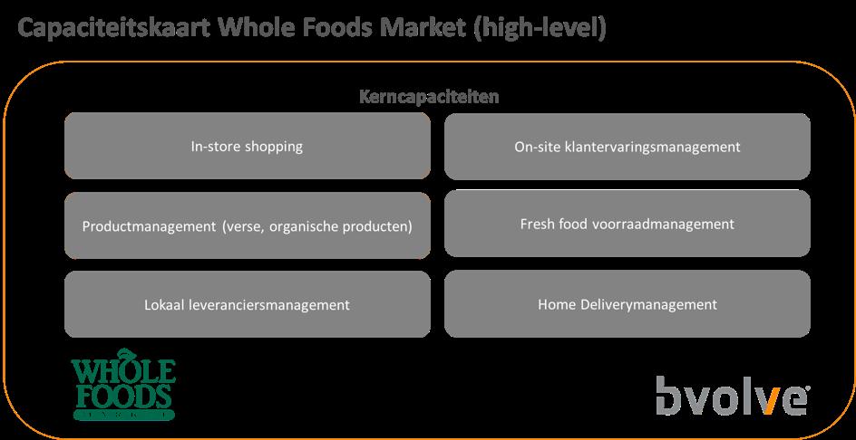 Een voorbeeld van de kerncapaciteiten van Whole Foods Market