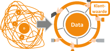 Wat is de klantwaarde van data te midden van een spaghetti van verzamelde data. Door het verhogen van kwaliteit van data, genereer je meer klantwaarde