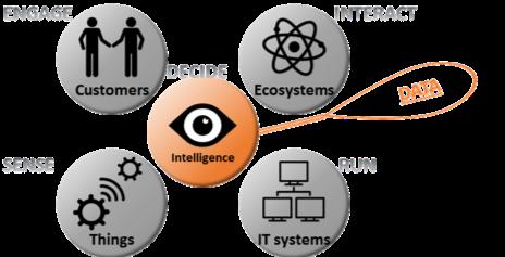 Data centraal in Digitale transformatie.png