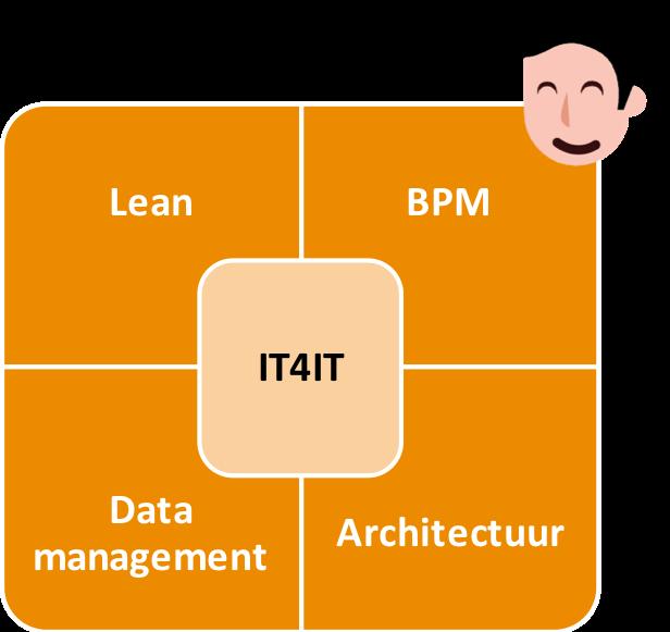 De Bvolve aanpak voor IT4IT.png