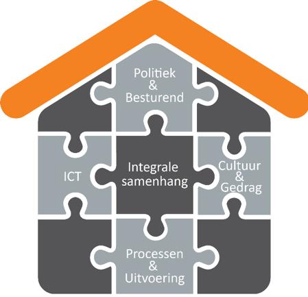 De architect bewaakt de intergrale samenhang tussen de verschillende veranderdomeinen