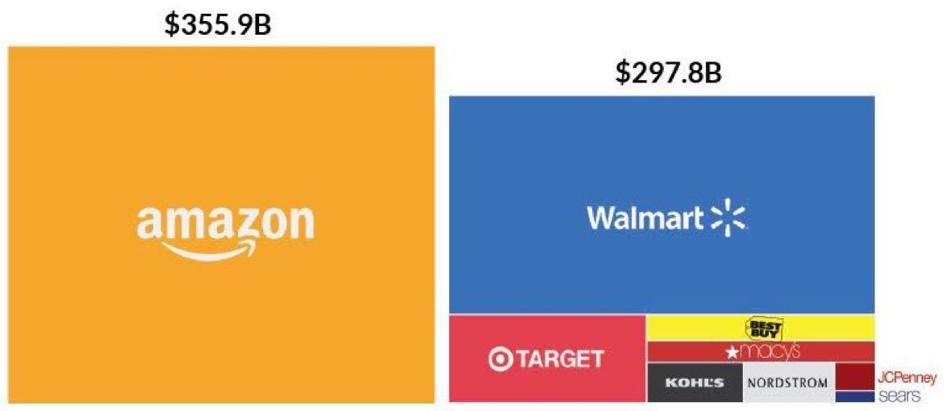 Grafiek van de week: Amazon's omzet vergeleken met haar rivalen