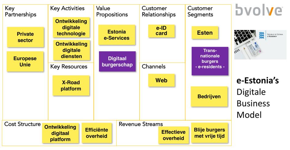 Het Business Model Canvas van de meest digitale overheid ter wereld.