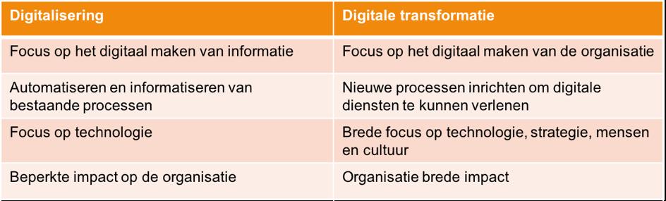 Kenmerkende verschillen tussen digitalisering en digitale transformatie van organisaties.