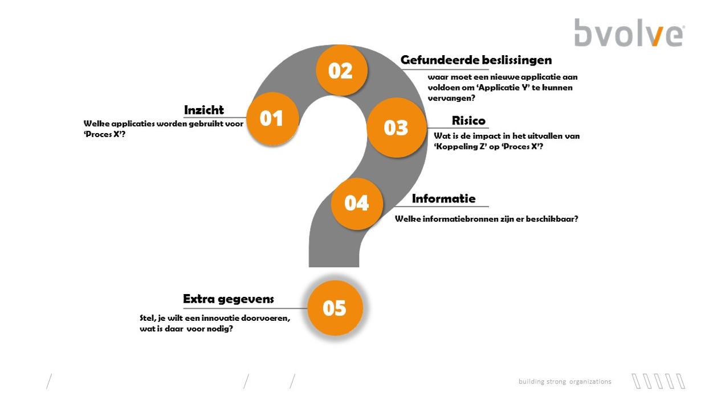 Enterprise Architectuur 5 antwoorden.png