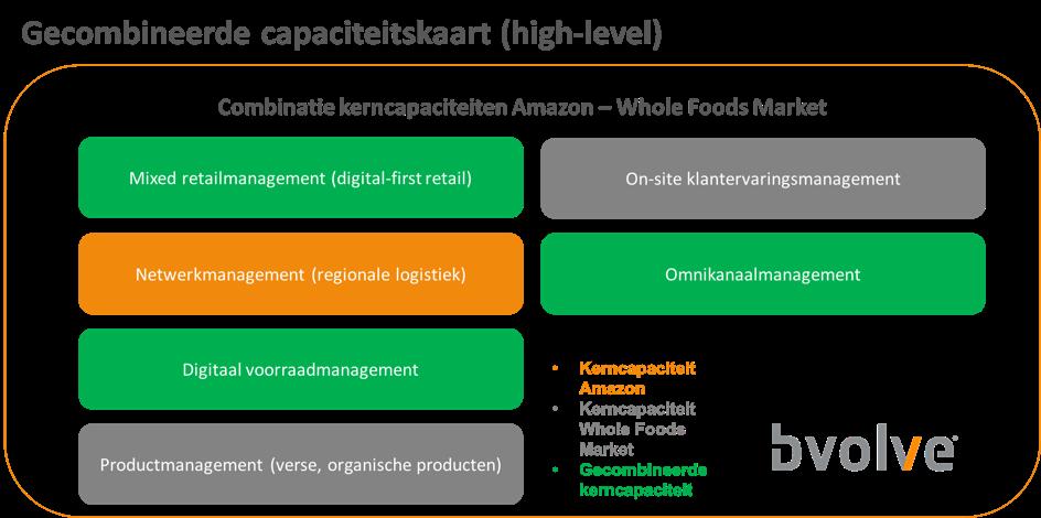 Een voorbeeld van de gecombineerde kerncapaciteiten van Amazon en Whole Foods Market