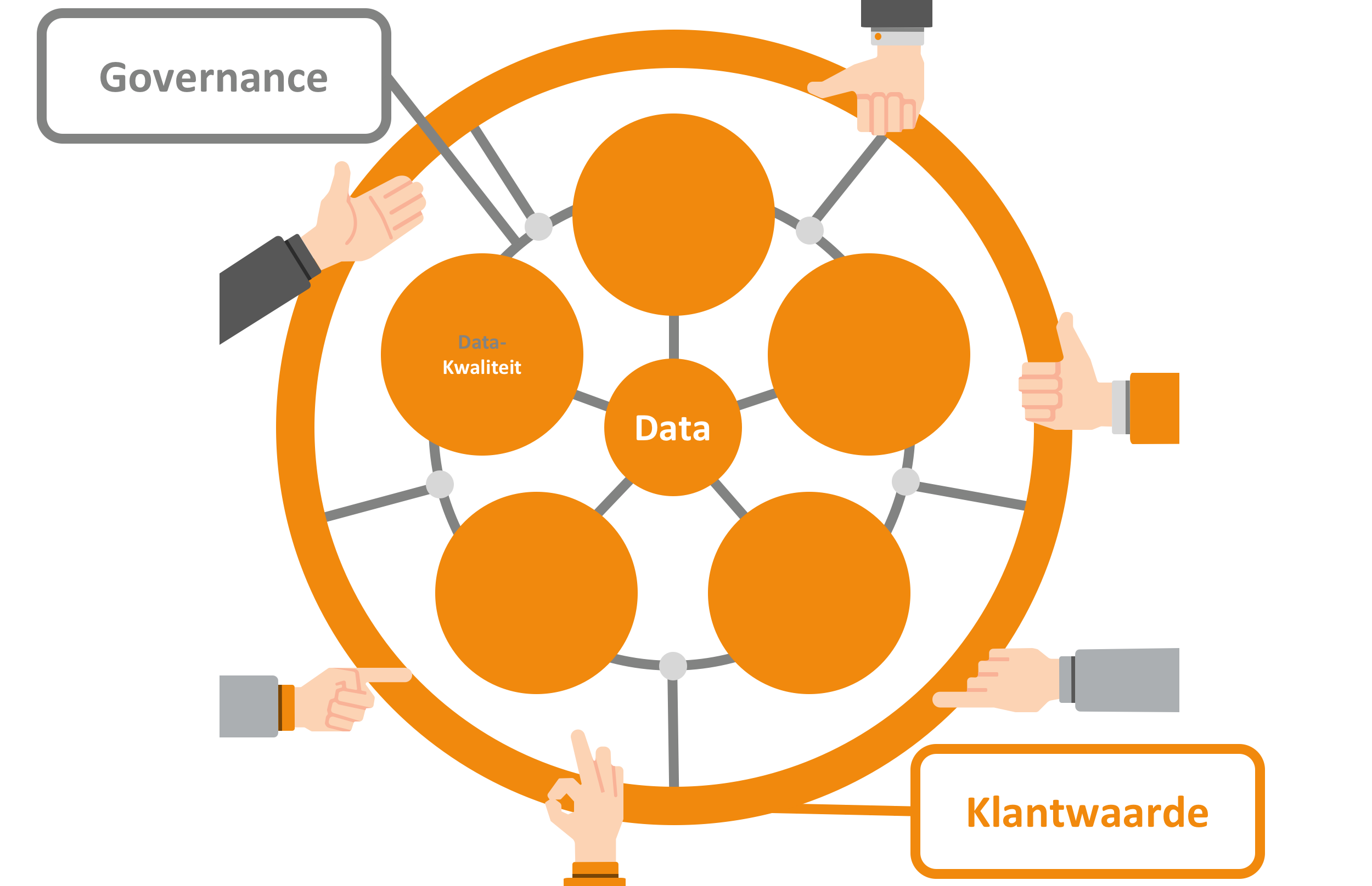 Om klantwaarde te genereren is het essentieel dat datakwaliteit op orde is