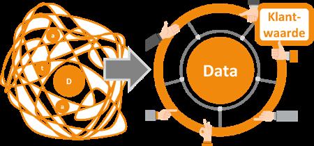 Wat is de klantwaarde van data, temidden van de kluwen aan beschikbare gegevens. Door dat helder te krijgen genereren we klantwaarde