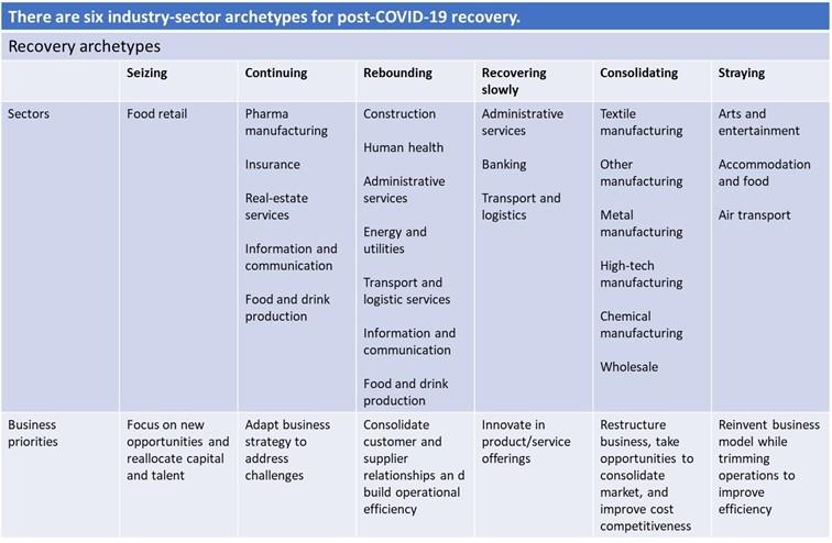 afbeelding McKinsey uit artikel COVID 19