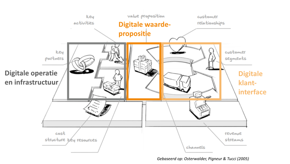 digitaalbusinessmodel.png