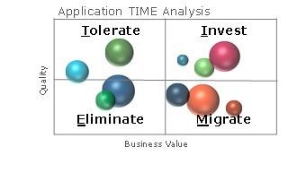 time analyse applicatie portfolio management