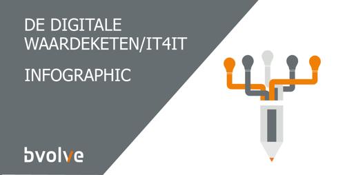 Infographic De Digitale Waardeketen
